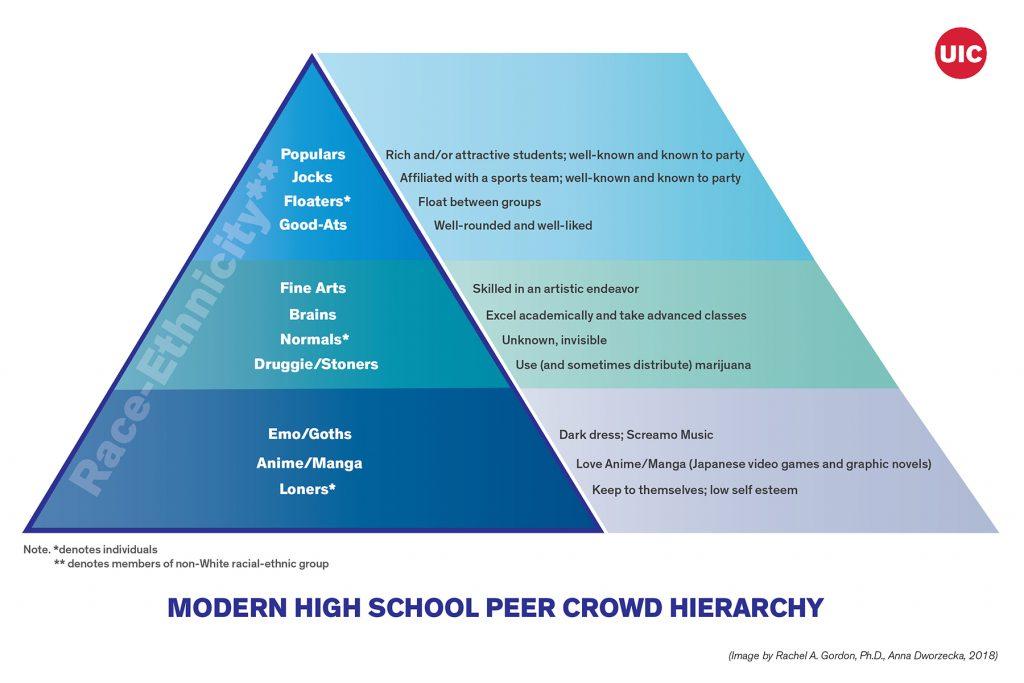 high school cliques 402