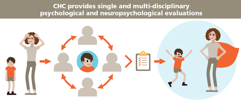 CHC provides single and multi-disciplinary  psychological and neuropsychological evaluations